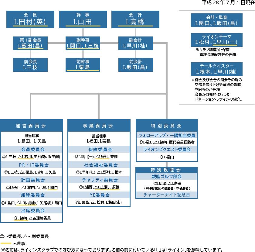 佐野西ライオンズクラブ組織表